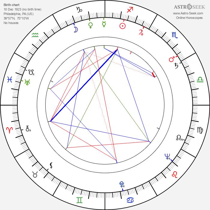 Sheldon Reynolds - Astrology Natal Birth Chart
