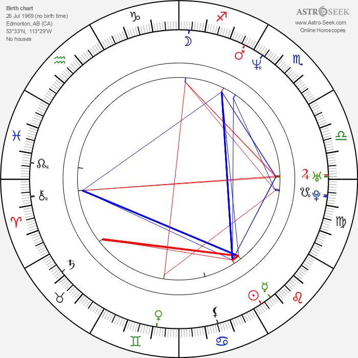 Sheldon Yamkovy - Astrology Natal Birth Chart