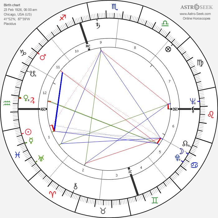 Shelley Berman - Astrology Natal Birth Chart