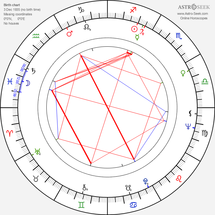 Shelly Desai - Astrology Natal Birth Chart