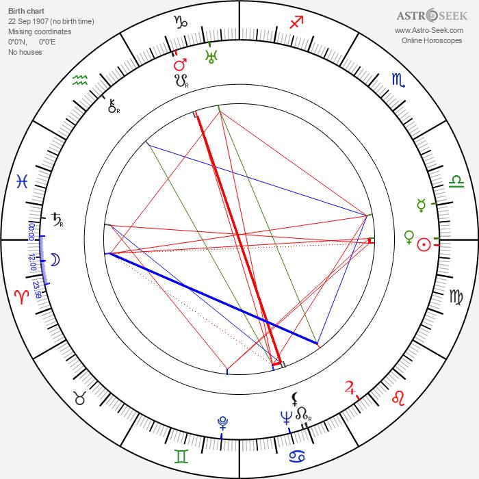 Shepperd Strudwick - Astrology Natal Birth Chart