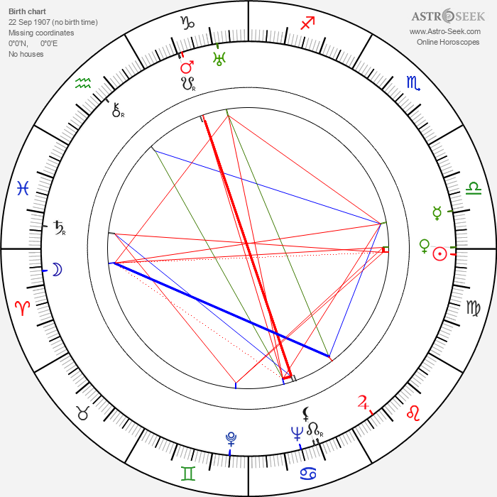 Shepperd Strudwick - Astrology Natal Birth Chart