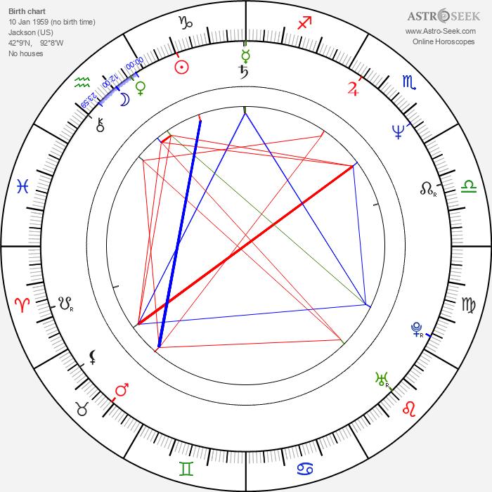 Sherman Augustus - Astrology Natal Birth Chart
