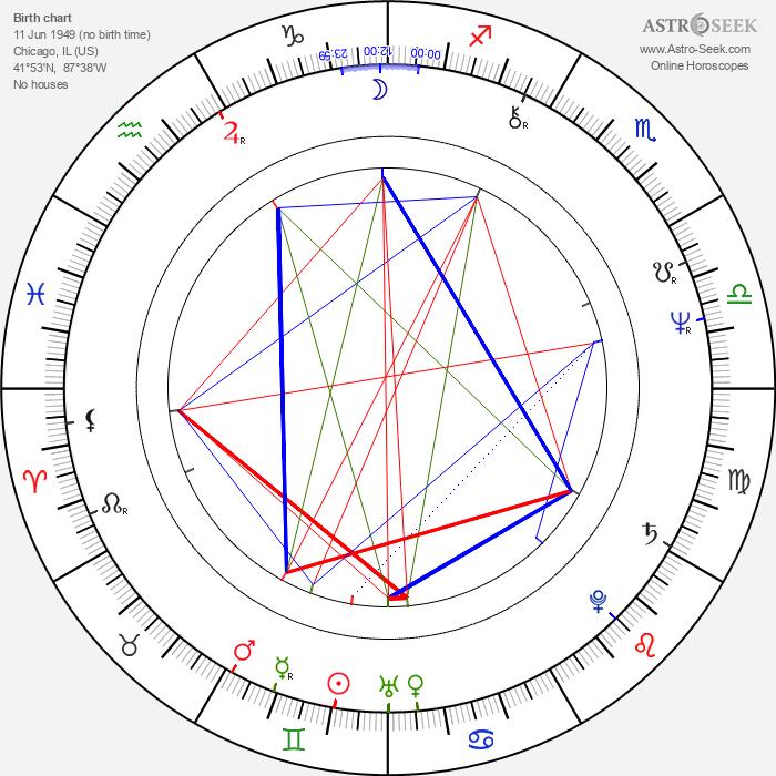 Sherman Howard - Astrology Natal Birth Chart