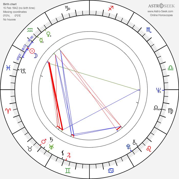 Sherry Jackson - Astrology Natal Birth Chart