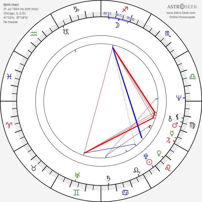 Sherry Lansing - Astrology Natal Birth Chart