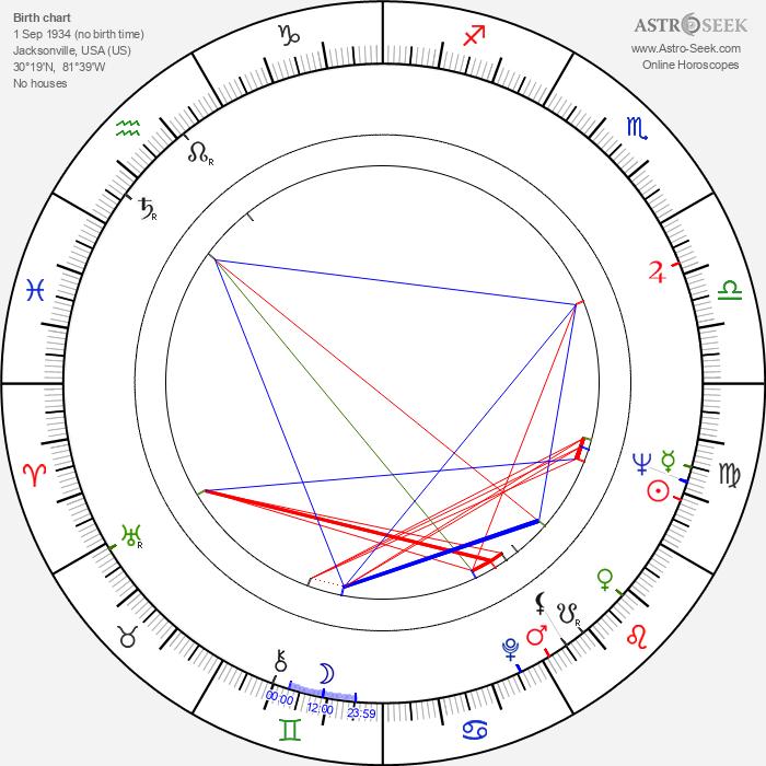Sherwood H. Smith - Astrology Natal Birth Chart