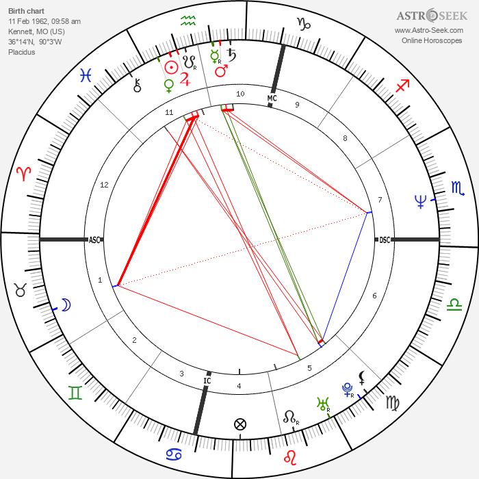 Sheryl Crow - Astrology Natal Birth Chart