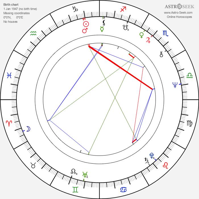 Shi-Kwan Yen - Astrology Natal Birth Chart