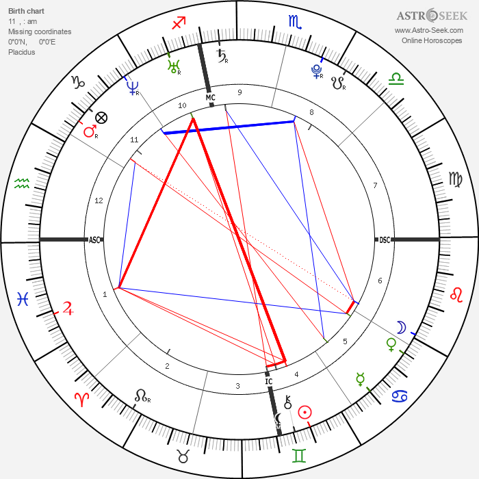 Shia LaBeouf - Astrology Natal Birth Chart