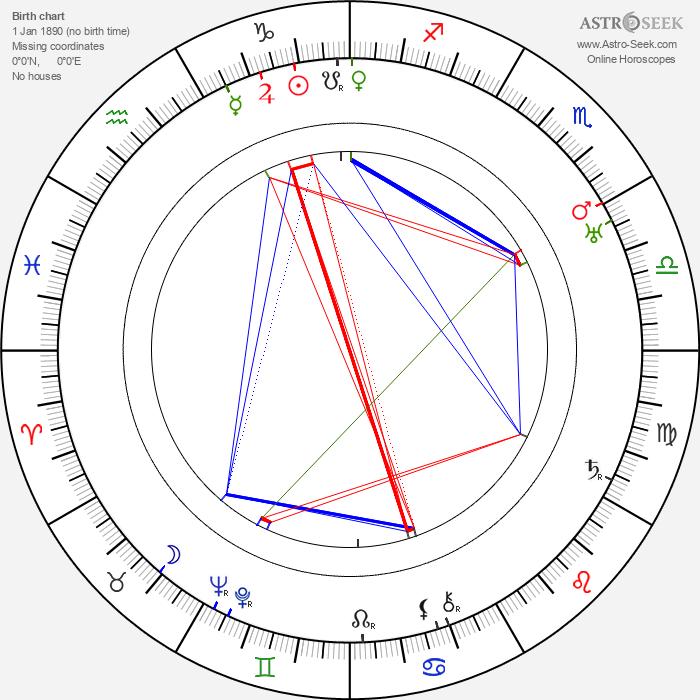 Shichuan Zhang - Astrology Natal Birth Chart