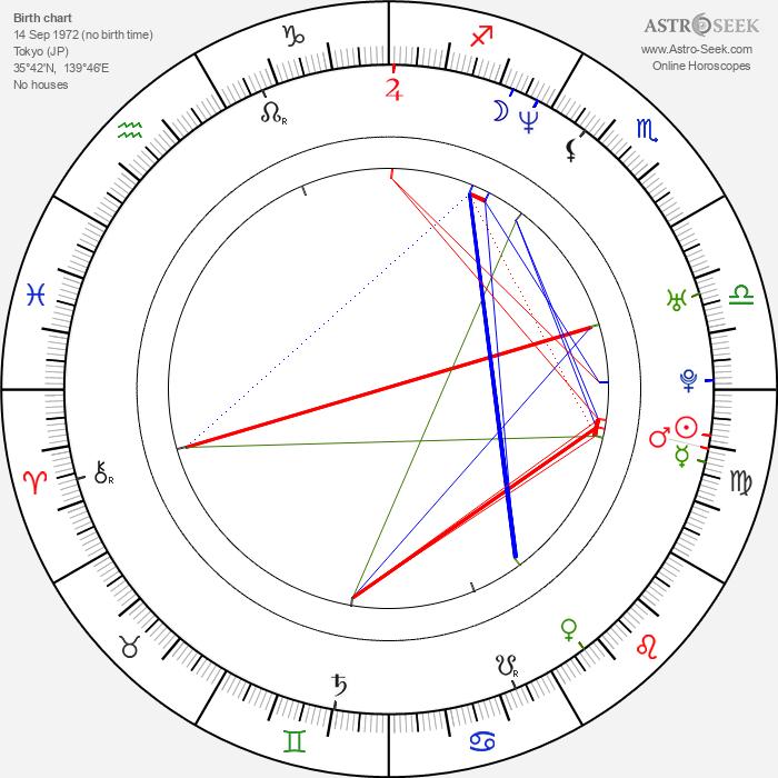 Shidô Nakamura - Astrology Natal Birth Chart