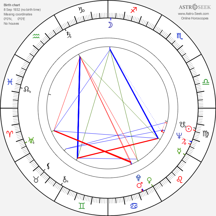 Shigehiro Ozawa - Astrology Natal Birth Chart