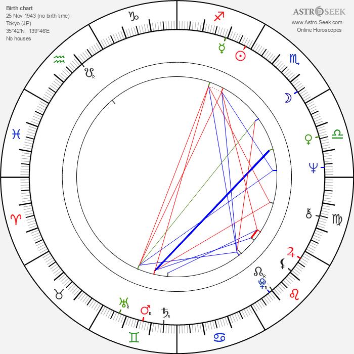 Shigeo Takamatsu - Astrology Natal Birth Chart
