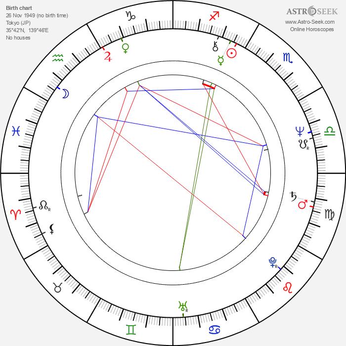 Shigeru Tamura - Astrology Natal Birth Chart