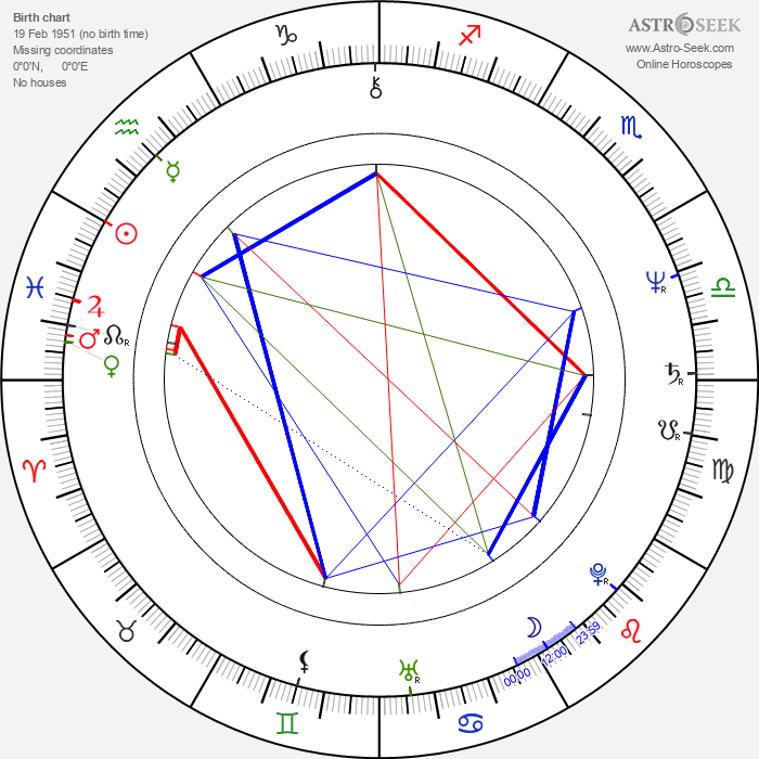 Shigeru Umebayashi - Astrology Natal Birth Chart