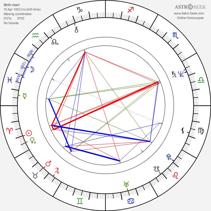 Shigeyasu Yamauchi - Astrology Natal Birth Chart