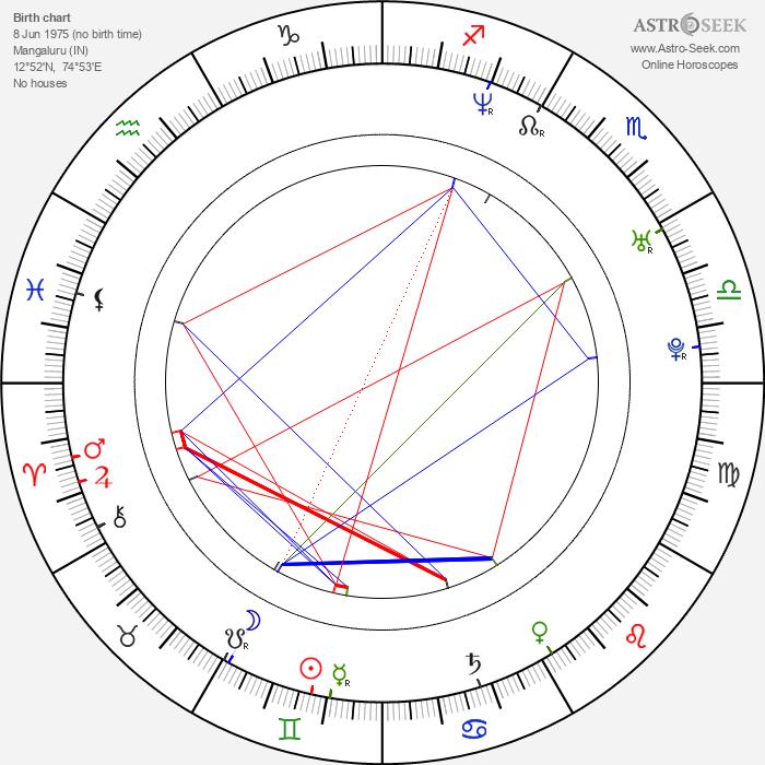 Shilpa Shetty - Astrology Natal Birth Chart