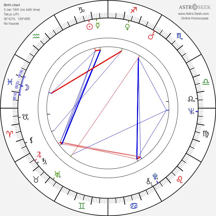 Shima Iwashita - Astrology Natal Birth Chart
