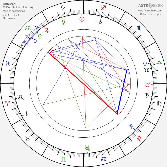 Shimon Dotan - Astrology Natal Birth Chart