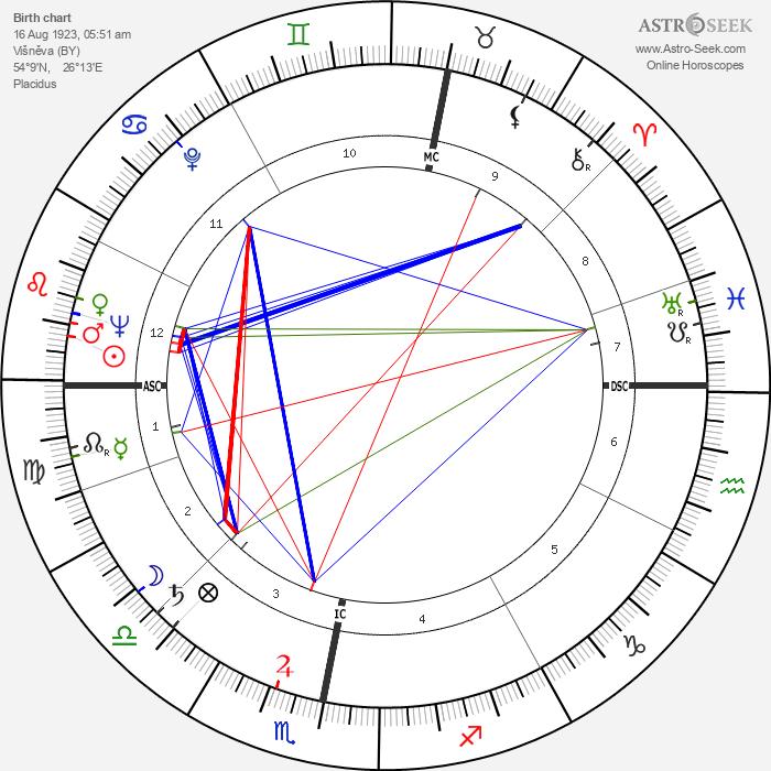 Shimon Peres - Astrology Natal Birth Chart