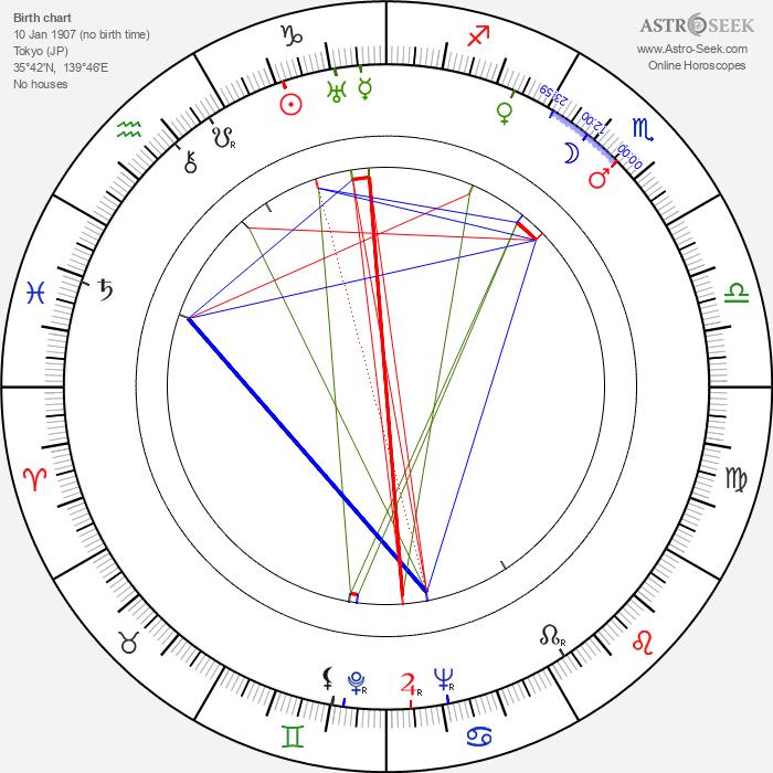 Shin'ichi Himori - Astrology Natal Birth Chart