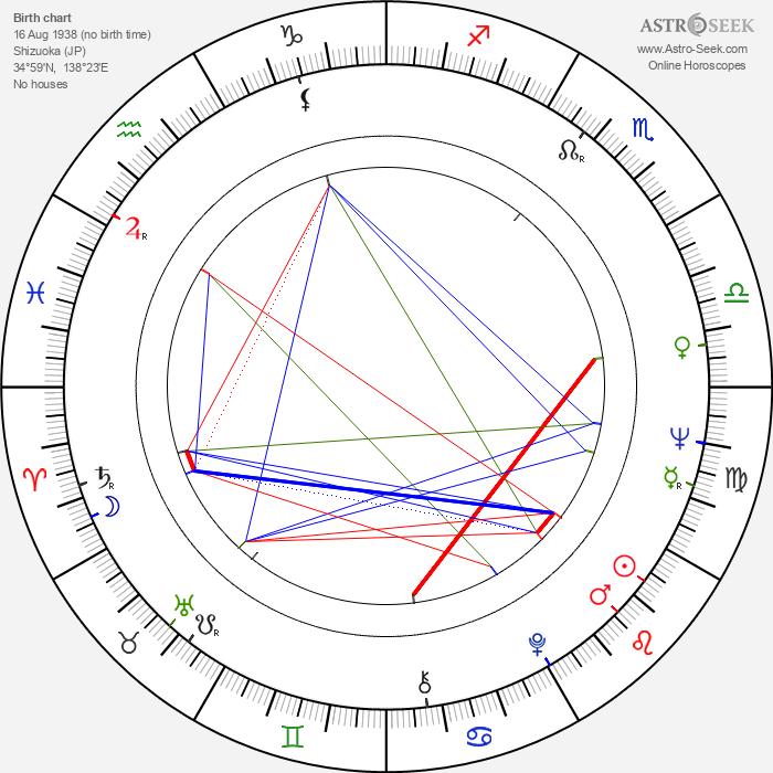 Shin'ichirô Sawai - Astrology Natal Birth Chart
