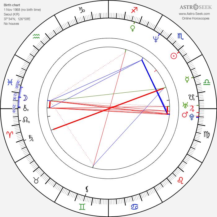 Shin-yang Park - Astrology Natal Birth Chart