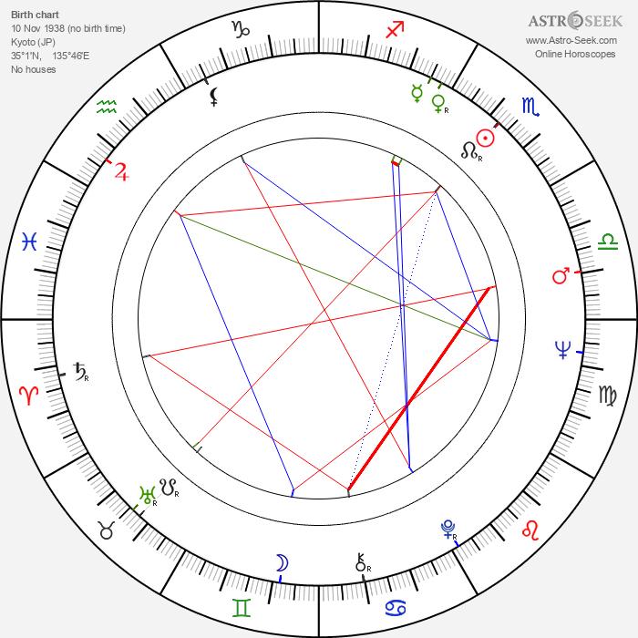 Shingo Yamashiro - Astrology Natal Birth Chart