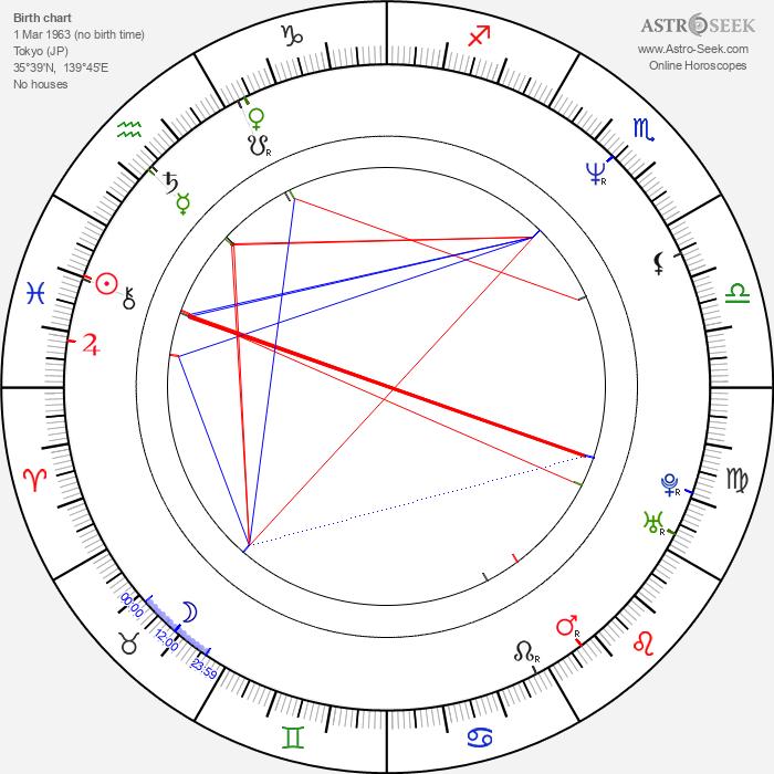 Shinichirô Okano - Astrology Natal Birth Chart
