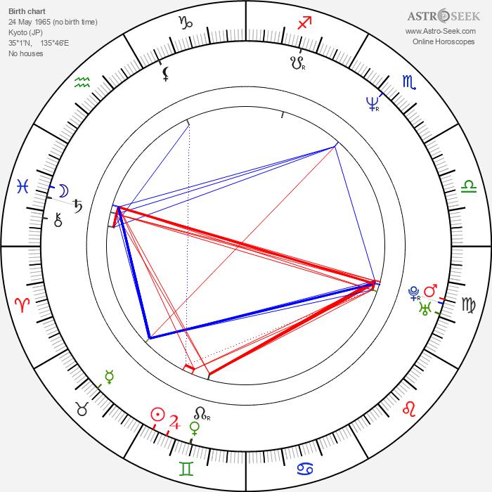 Shinichirô Watanabe - Astrology Natal Birth Chart