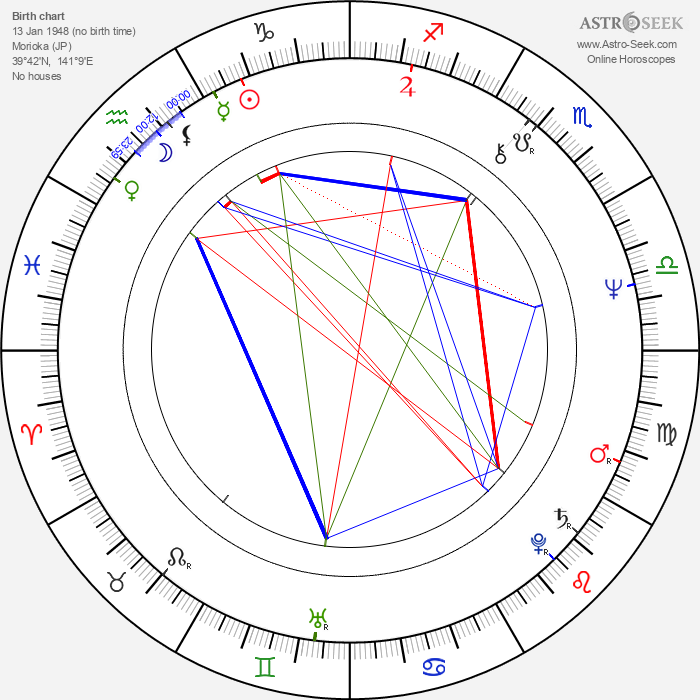 Shinji Sômai - Astrology Natal Birth Chart