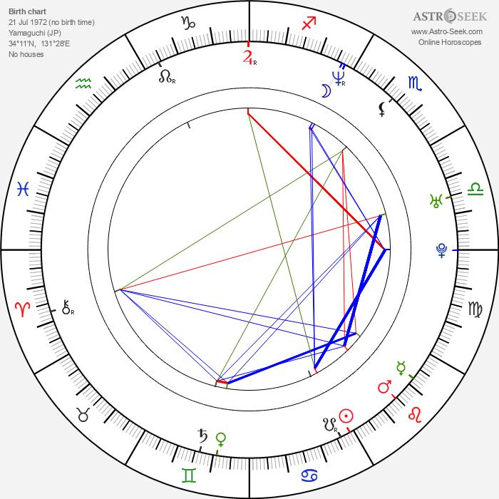 Shinjiro Otani - Astrology Natal Birth Chart