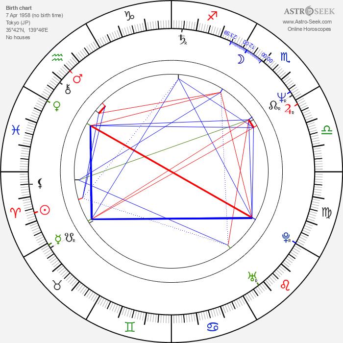 Shinobu Adachi - Astrology Natal Birth Chart