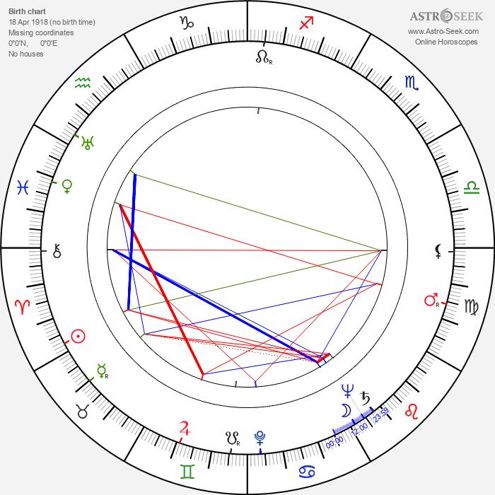Shinobu Hashimoto - Astrology Natal Birth Chart