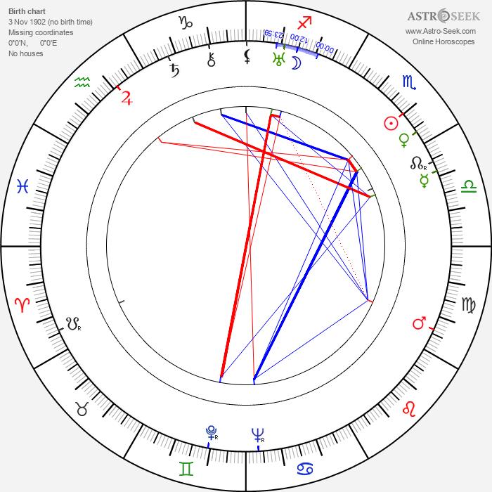 Shinpei Takagi - Astrology Natal Birth Chart