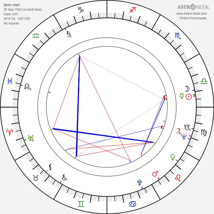 Shintarô Ishihara - Astrology Natal Birth Chart