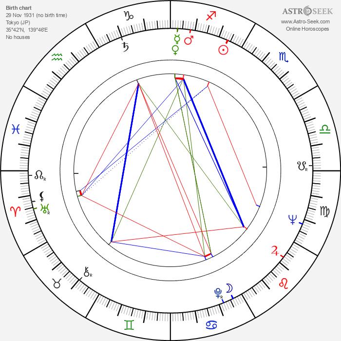 Shintarô Katsu - Astrology Natal Birth Chart