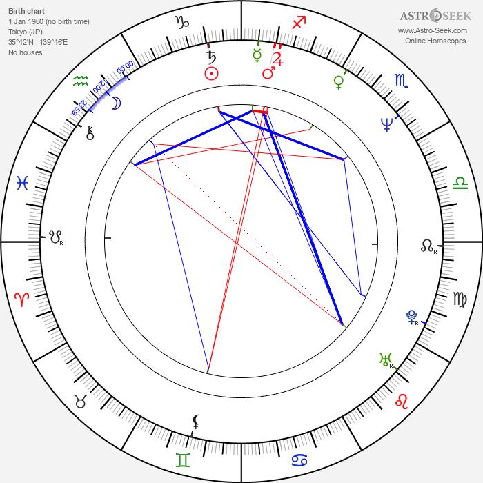 Shinya Tsukamoto - Astrology Natal Birth Chart