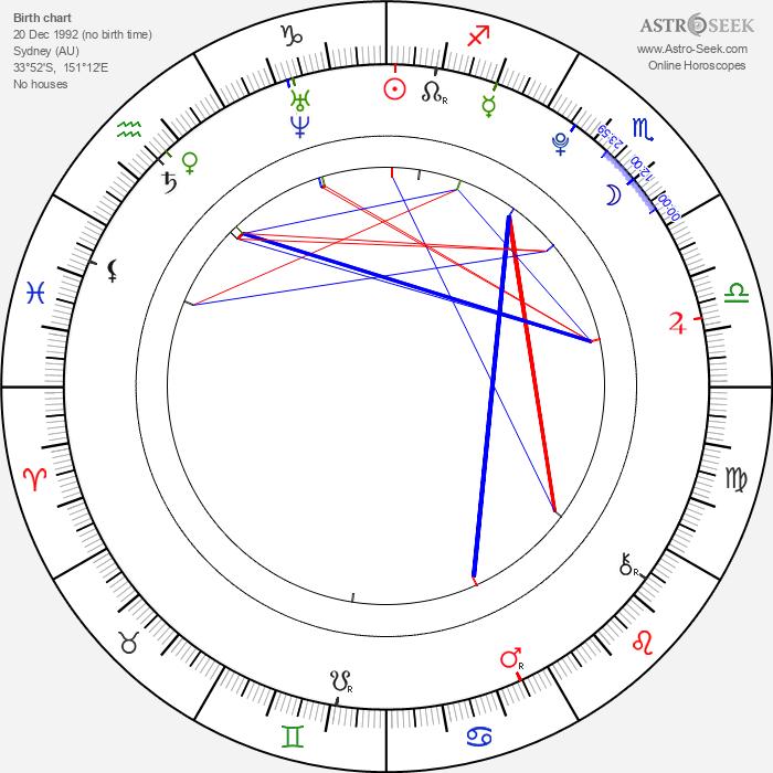 Shiori Kutsuna - Astrology Natal Birth Chart