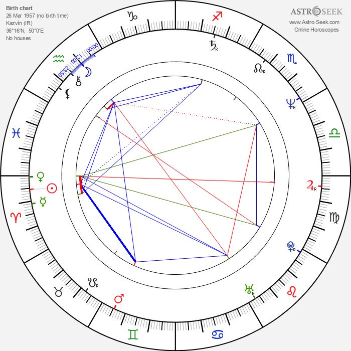 Shirin Neshat - Astrology Natal Birth Chart