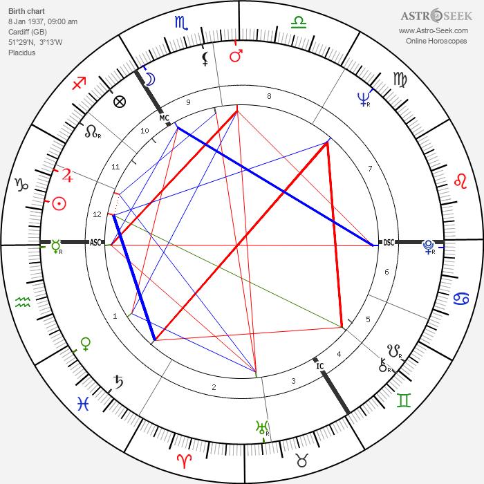 Shirley Bassey - Astrology Natal Birth Chart