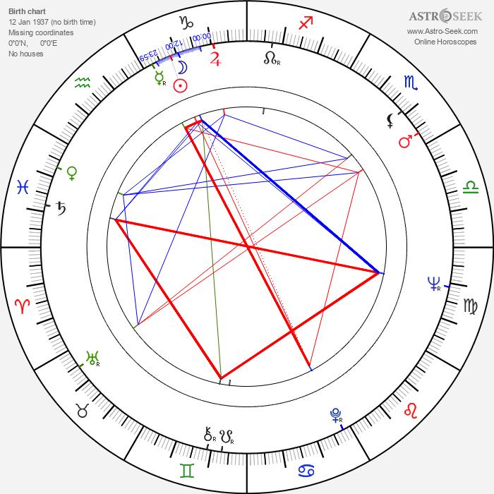 Shirley Eaton - Astrology Natal Birth Chart