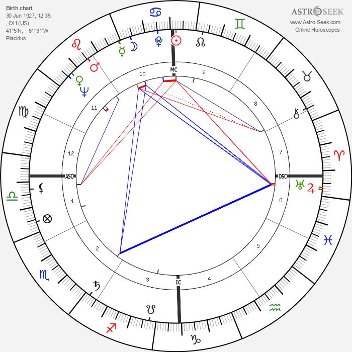 Shirley Fry - Astrology Natal Birth Chart