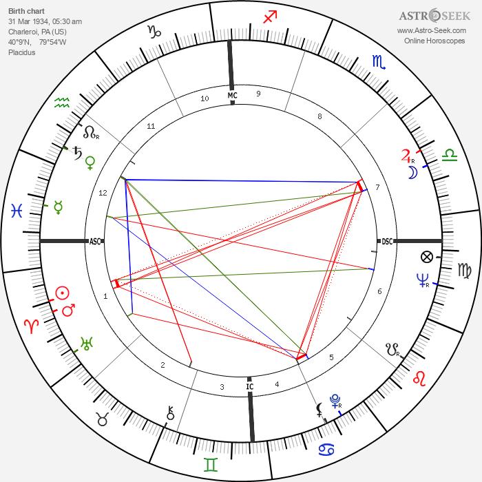 Shirley Jones - Astrology Natal Birth Chart