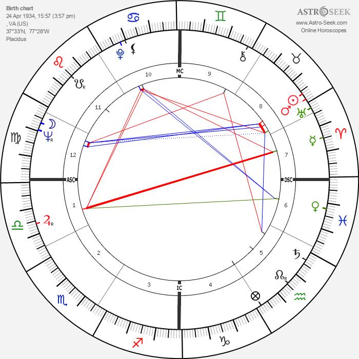 Shirley MacLaine - Astrology Natal Birth Chart