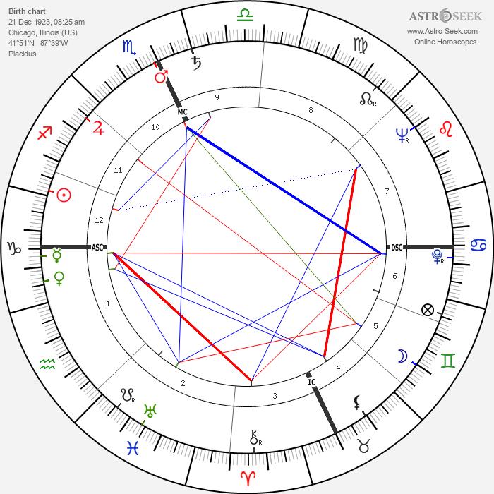 Shirley Siska - Astrology Natal Birth Chart