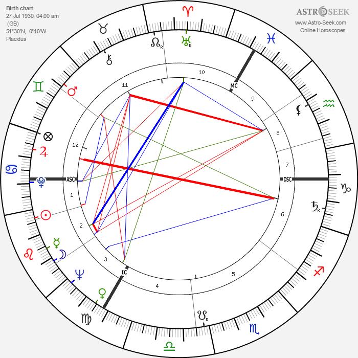 Shirley Williams - Astrology Natal Birth Chart