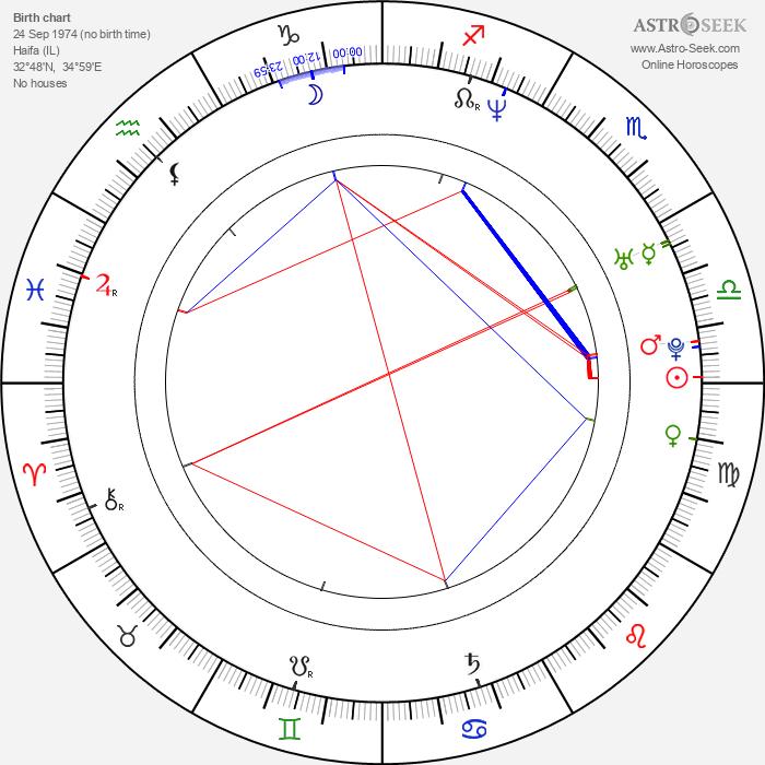 Shirly Brener - Astrology Natal Birth Chart