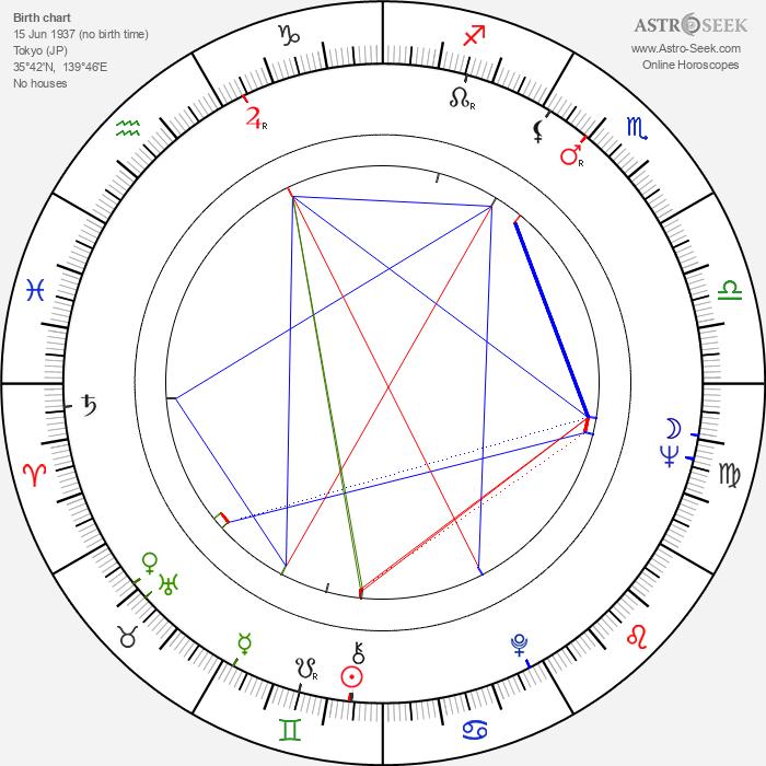 Shirô Itô - Astrology Natal Birth Chart